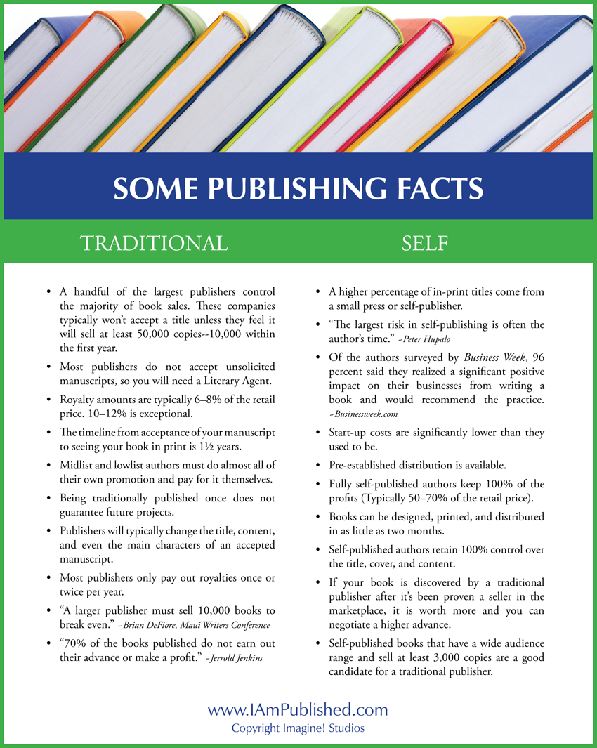 "some publishing facts TRADITIONAL SELF • A handful of the largest publishers control the majority of book sales. These companies typically won't accept a title unless they feel it will sell at least 50,000 copies--10,000 within the first year. • Most publishers do not accept unsolicited manuscripts, so you will need a Literary Agent. • Royalty amounts are typically 6–8% of the retail price. 10–12% is exceptional. • The timeline from acceptance of your manuscript to seeing your book in print is 11⁄2 years. • Midlist and lowlist authors must do almost all of their own promotion and pay for it themselves. • Being traditionally published once does not guarantee future projects. • Publishers will typically change the title, content, and even the main characters of an accepted manuscript. • Most publishers only pay out royalties once or twice per year. • ""A larger publisher must sell 10,000 books to break even."" ~Brian DeFiore, Maui Writers Conference • ""70% of the books published do not earn out their advance or make a profit."" ~Jerrold Jenkins • A higher percentage of in-print titles come from a small press or self-publisher. • ""The largest risk in self-publishing is often the author's time."" ~Peter Hupalo • Of the authors surveyed by Business Week, 96 percent said they realized a significant positive impact on their businesses from writing a book and would recommend the practice. ~Businessweek.com • Start-up costs are significantly lower than they used to be. • Pre-established distribution is available. • Fully self-published authors keep 100% of the profits (Typically 50–70% of the retail price). • Books can be designed, printed, and distributed in as little as two months. • Self-published authors retain 100% control over the title, cover, and content. • If your book is discovered by a traditional publisher after it's been proven a seller in the marketplace, it is worth more and you can negotiate a higher advance. • Self-published books that have a wide audience range and sell at least 3,000 copies are a good candidate for a traditional publisher. Copyright Imagine! Studios - www.IAmPublished.com"