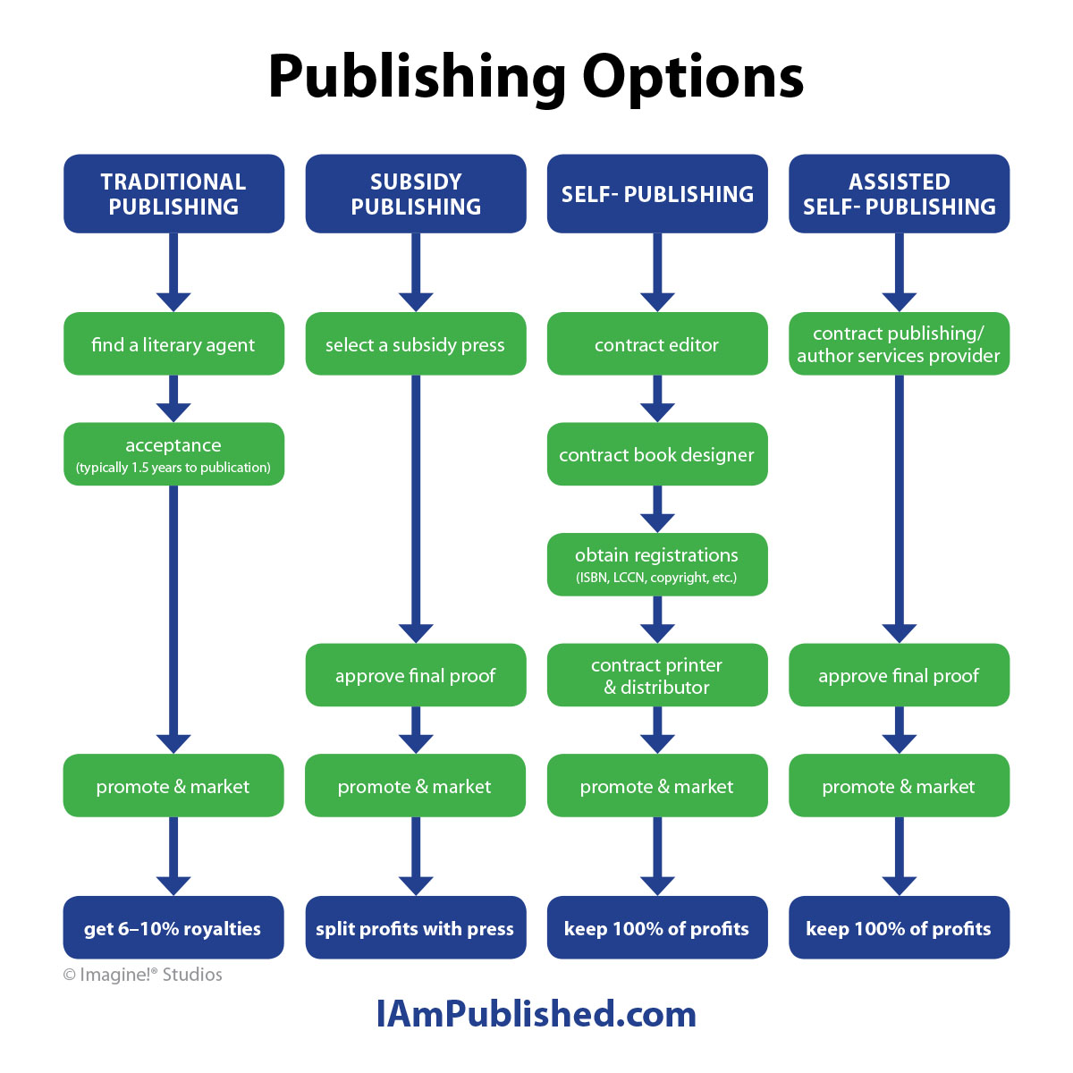 Publishing Options Chart
