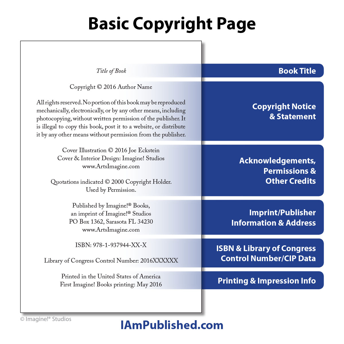 A sample copyright page with explanation