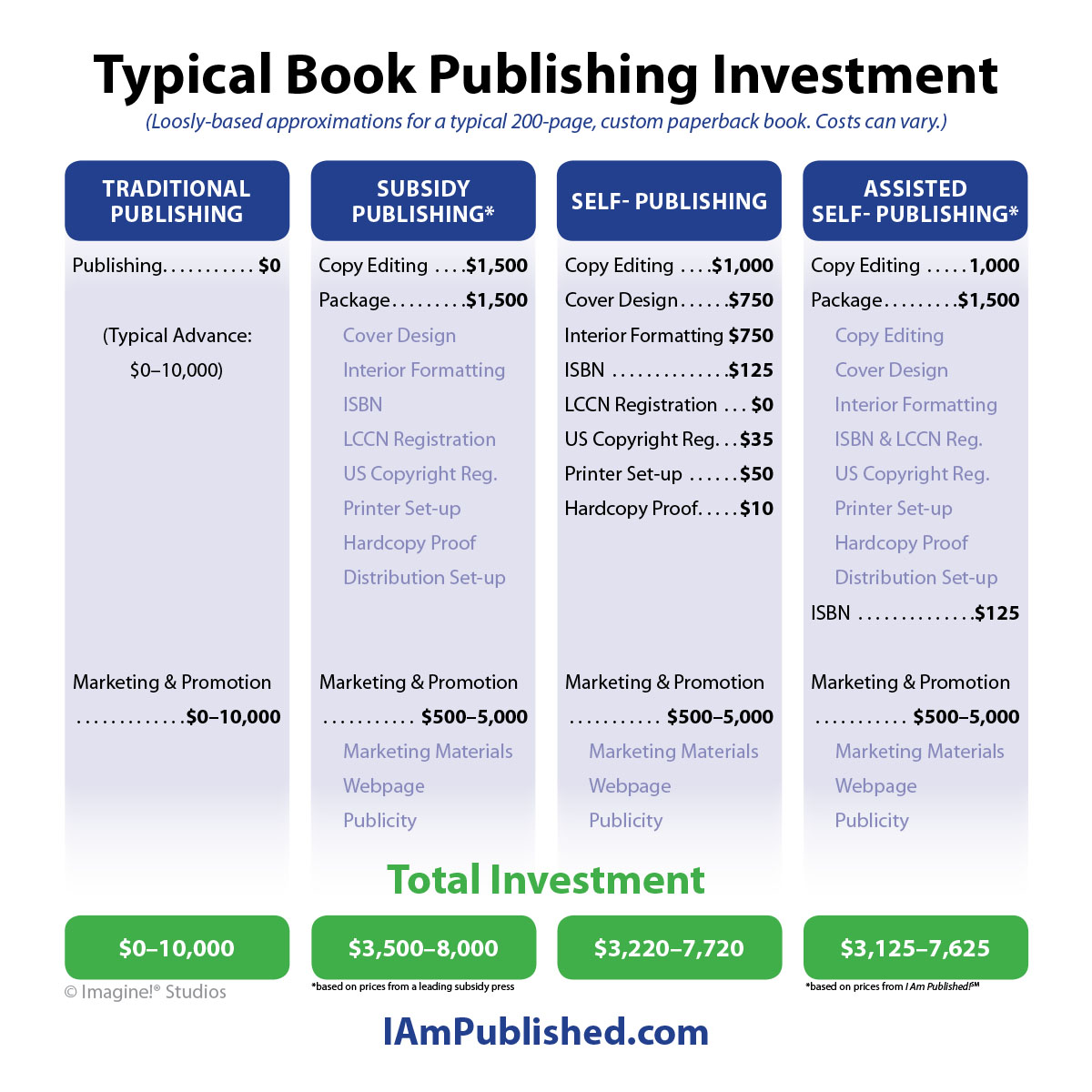 Typical Book Publishing Investment Comparison
